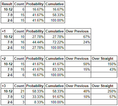 Probability counts for PbtA results including cumulative increases as the modifier increases from 0 to +3.
